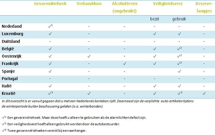 Vakantie Checklist Wat Moet U Verplicht In De Auto Meenemen